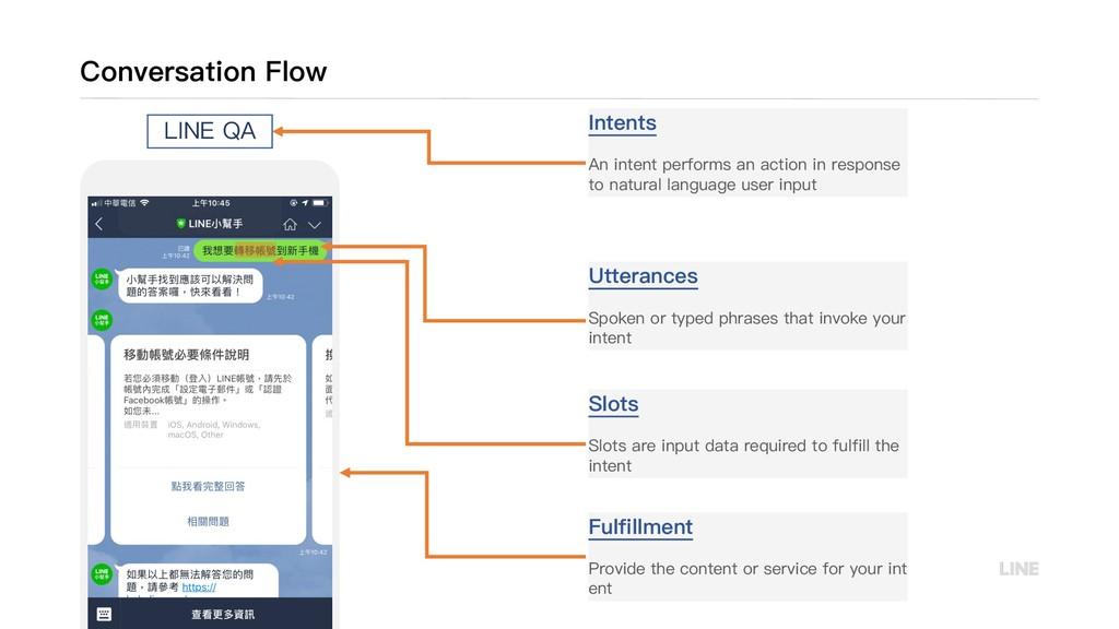 Conversation Flow Intents An intent performs an...