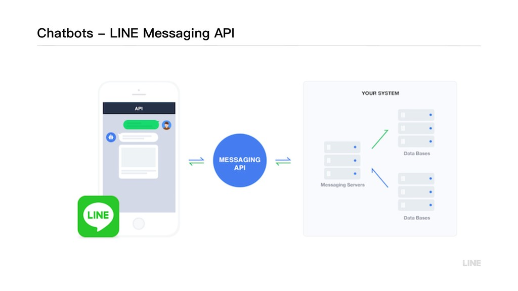 Chatbots - LINE Messaging API