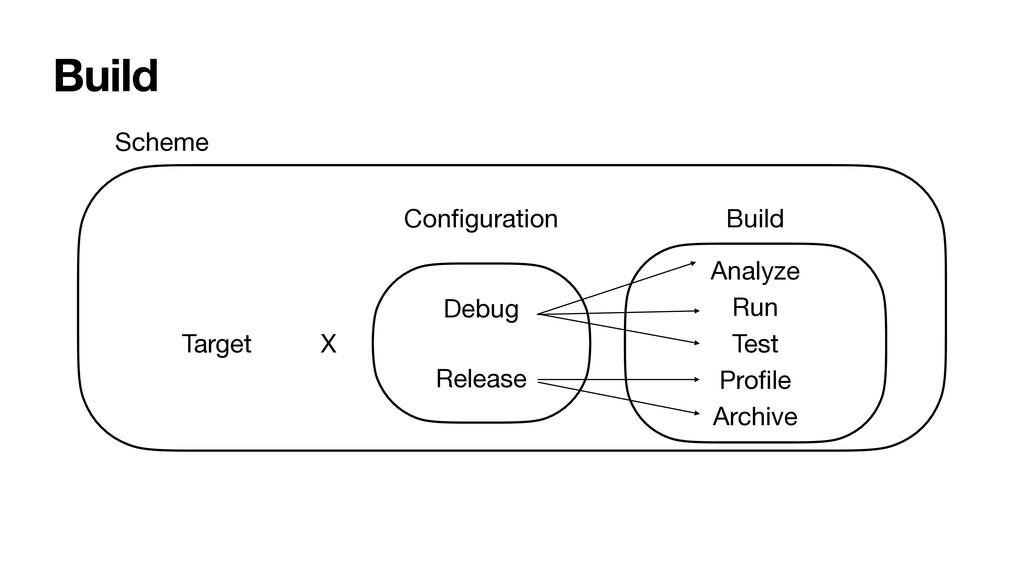 Build Scheme Target Con fi guration Debug Relea...