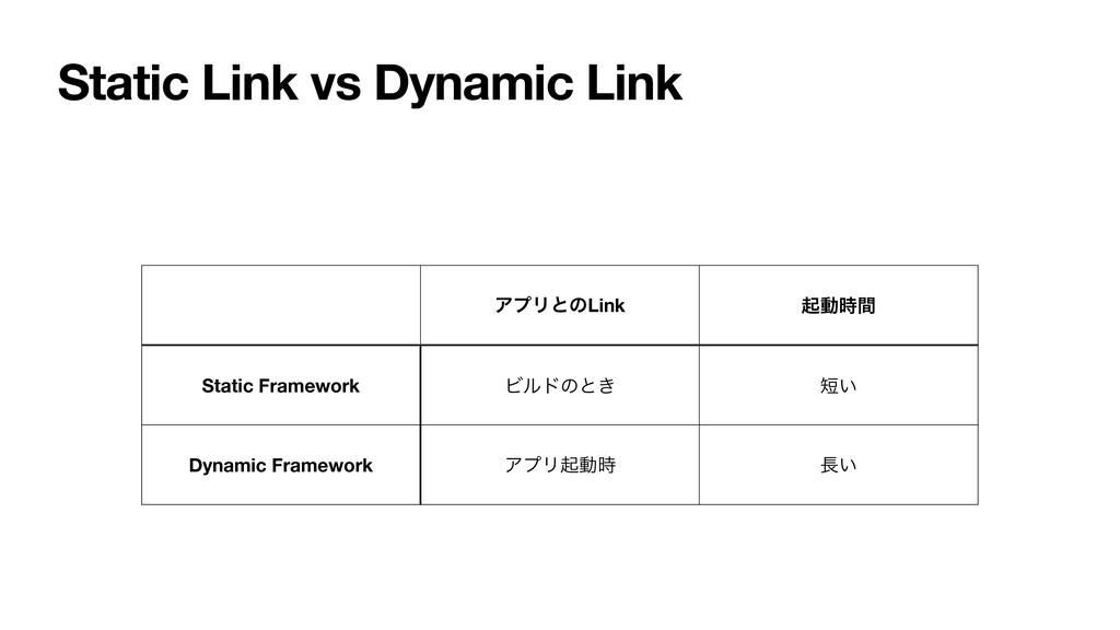 Static Link vs Dynamic Link ΞϓϦͱͷLink ىಈؒ Stat...