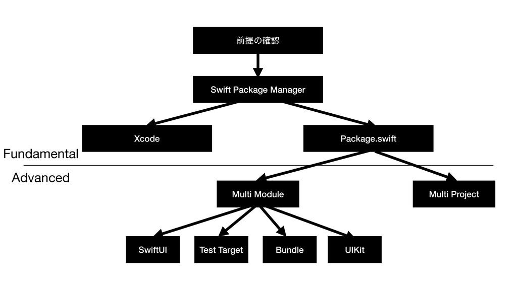 લఏͷ֬ Swift Package Manager Xcode Package.swift...