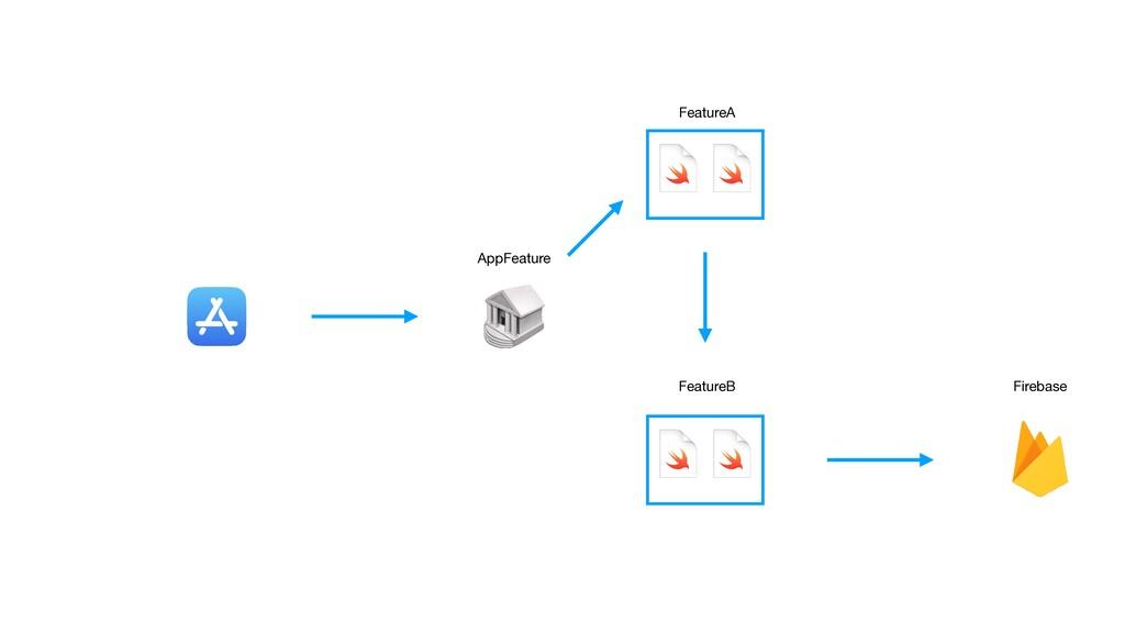 AppFeature FeatureA Firebase FeatureB Link App ...