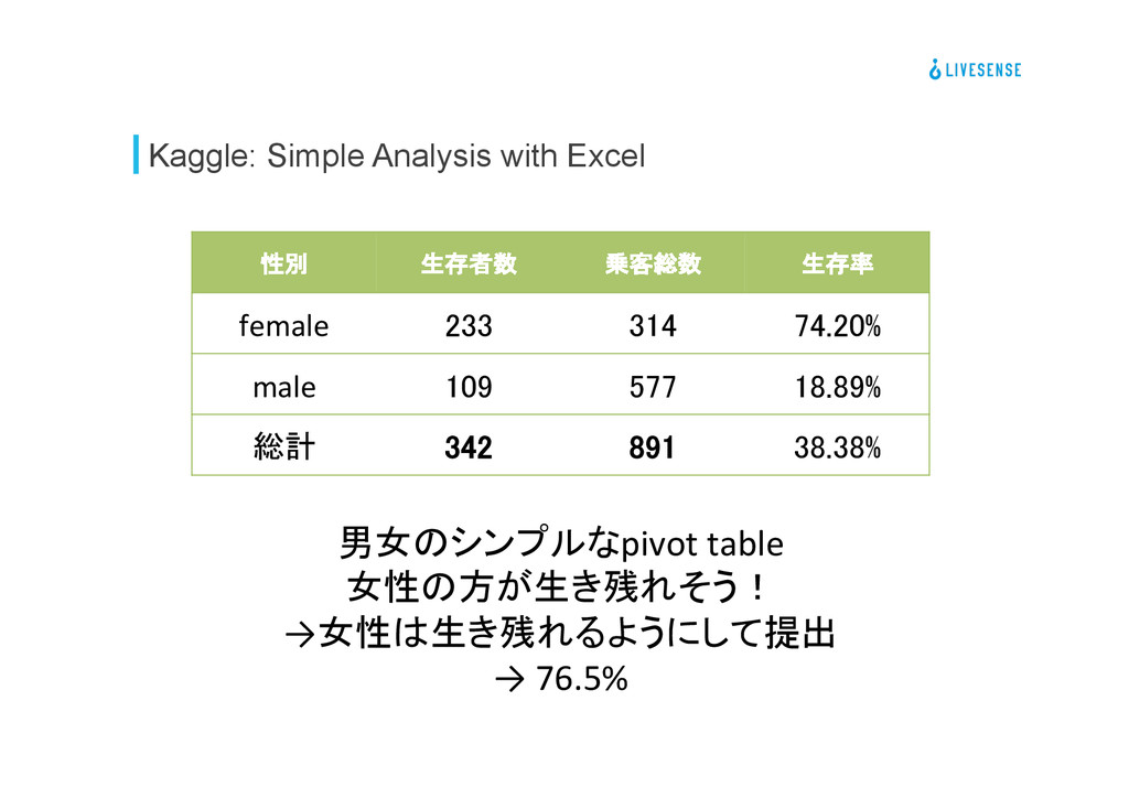 Kaggle: Simple Analysis with Excel 性別	