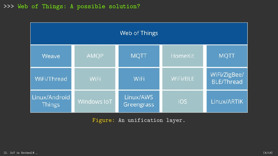>>> Web of Things: A possible solution? Figure:...