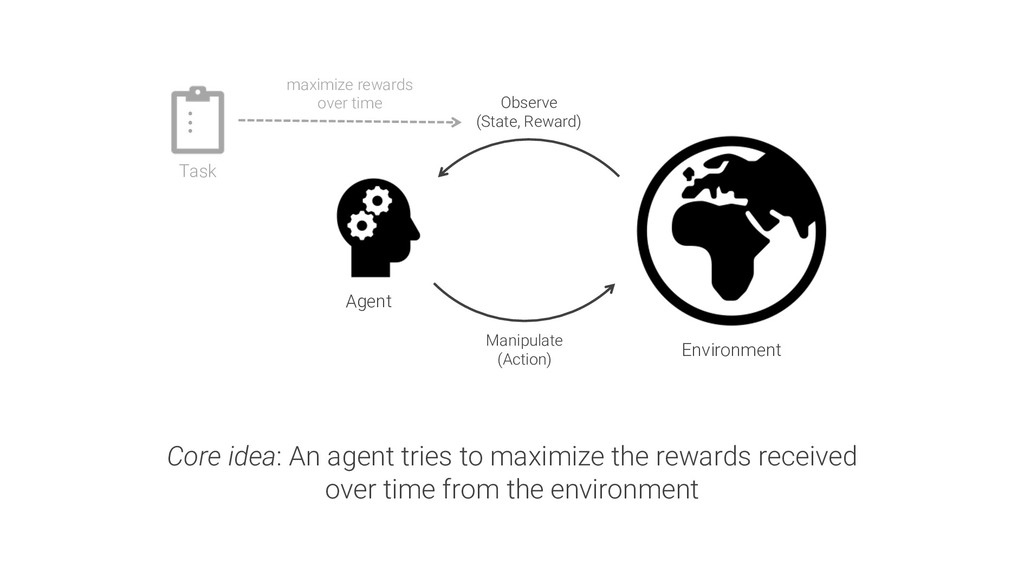 Agent Environment Core idea: An agent tries to ...