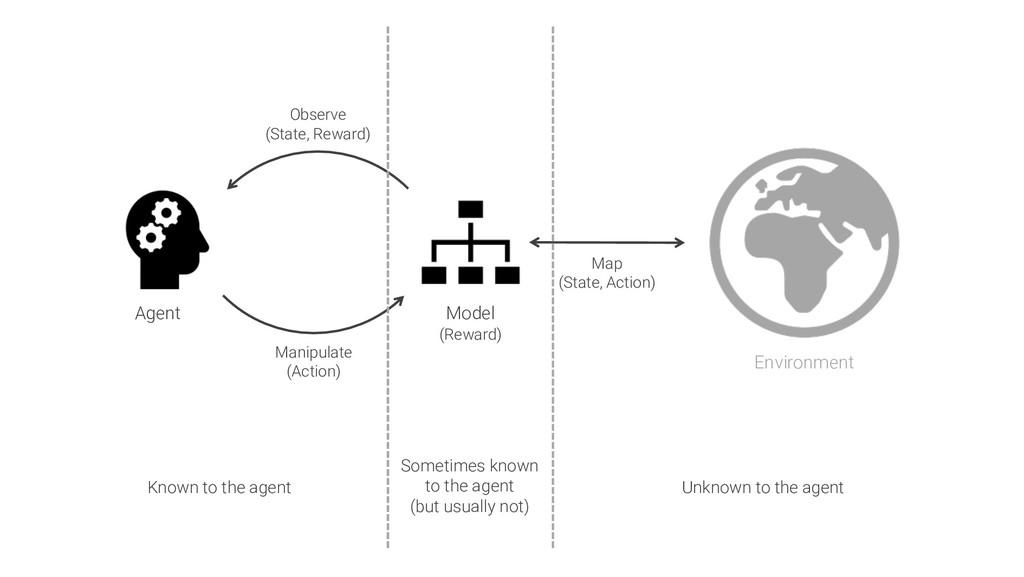 Agent Environment Observe (State, Reward) Manip...