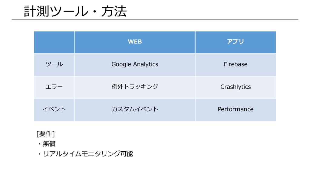 計測ツール・方法 WEB アプリ ツール Google Analytics Firebase ...