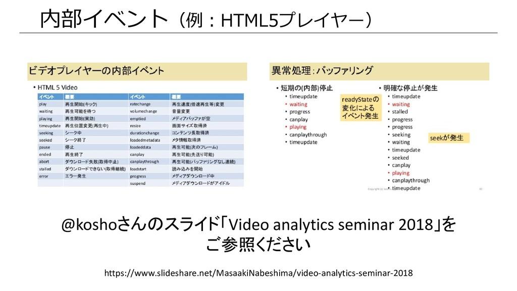 内部イベント(例:HTML5プレイヤー) @koshoさんのスライド「Video analyt...