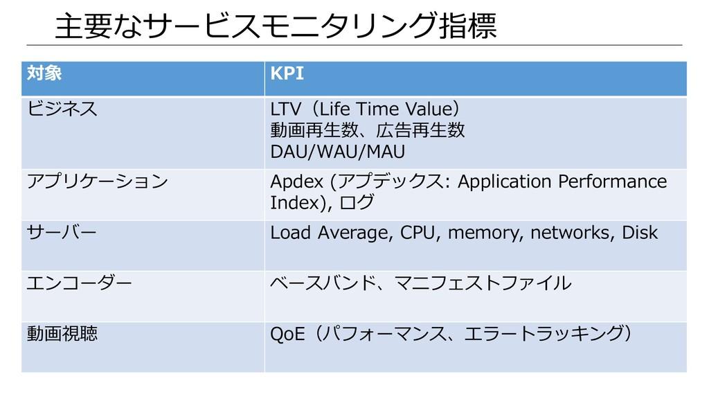 主要なサービスモニタリング指標 対象 KPI ビジネス LTV(Life Time Value...