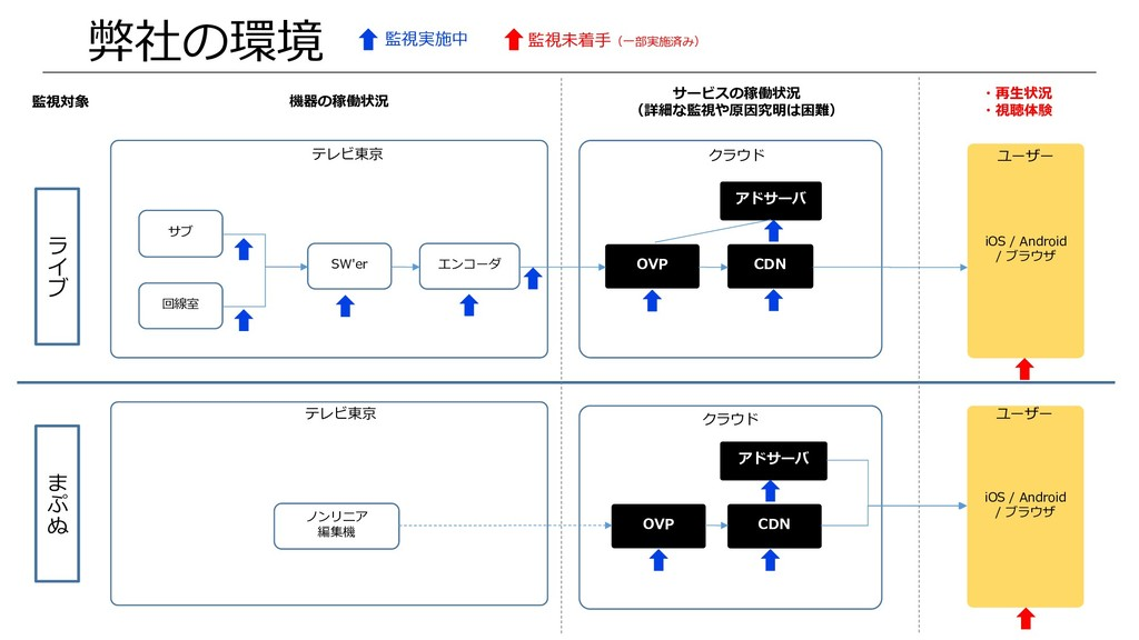 弊社の環境  サブ SW'er エンコーダ 回線室 テレビ東京 クラウド iOS / Andr...