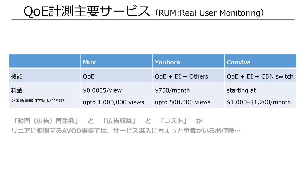 QoE計測主要サービス(RUM:Real User Monitoring) Mux Youbo...