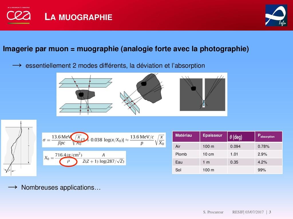 LA MUOGRAPHIE Matériau Epaisseur Pabsorption Ai...