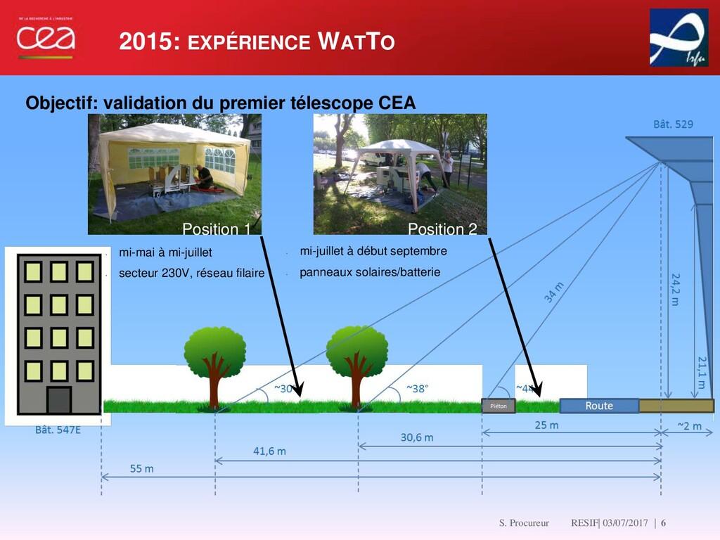 2015: EXPÉRIENCE WATTO   6 Position 1 Position ...