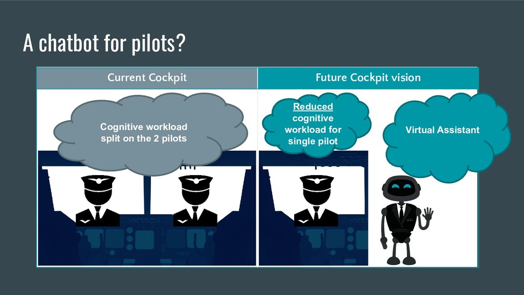 A chatbot for pilots? Current Cockpit Future Co...