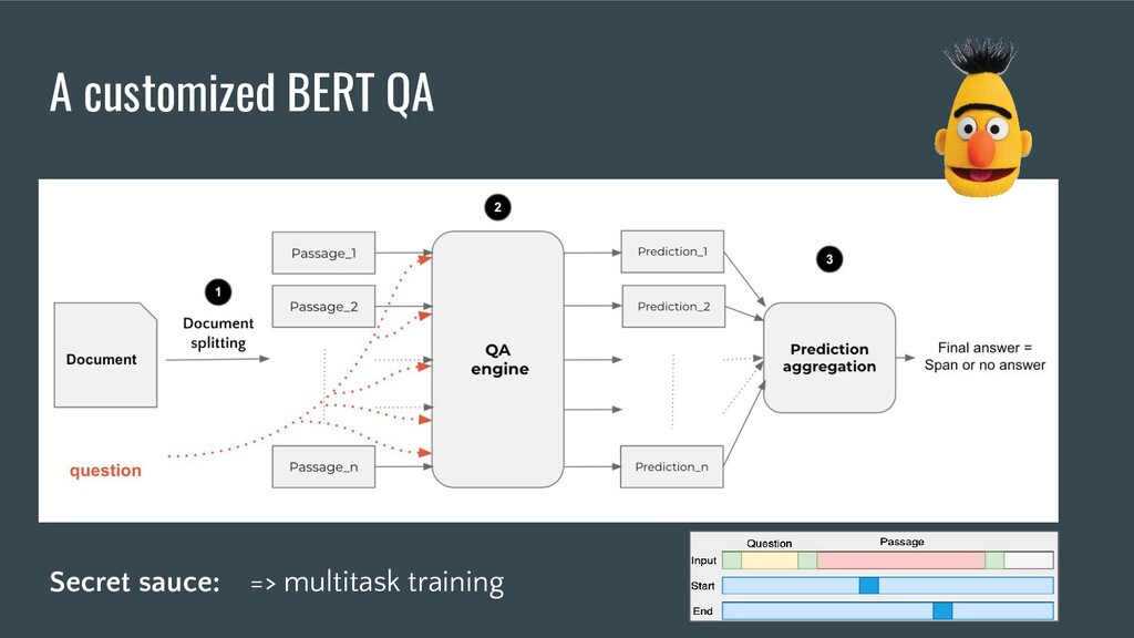 A customized BERT QA Secret sauce: => multitask...