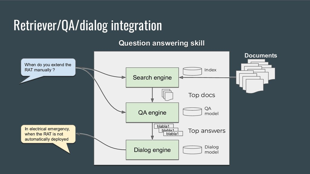 Retriever/QA/dialog integration Question answer...