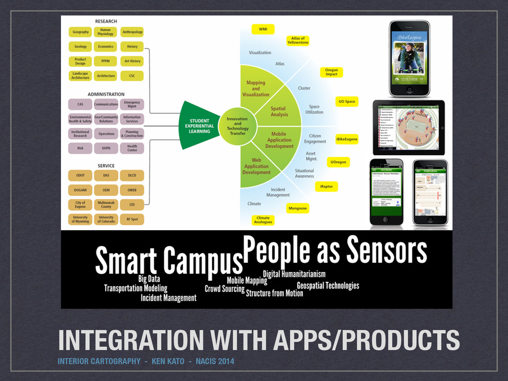 INTEGRATION WITH APPS/PRODUCTS INTERIOR CARTOGR...
