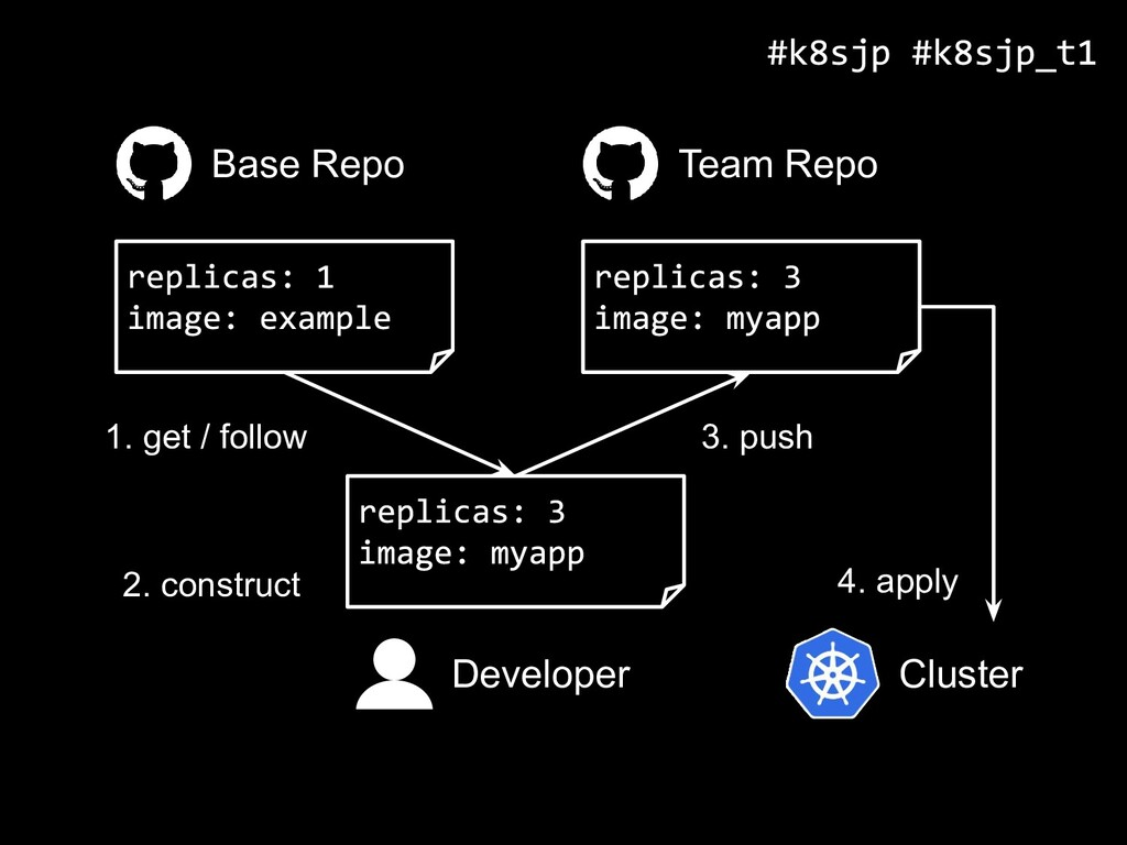 Base Repo Team Repo Developer Cluster 1. get / ...