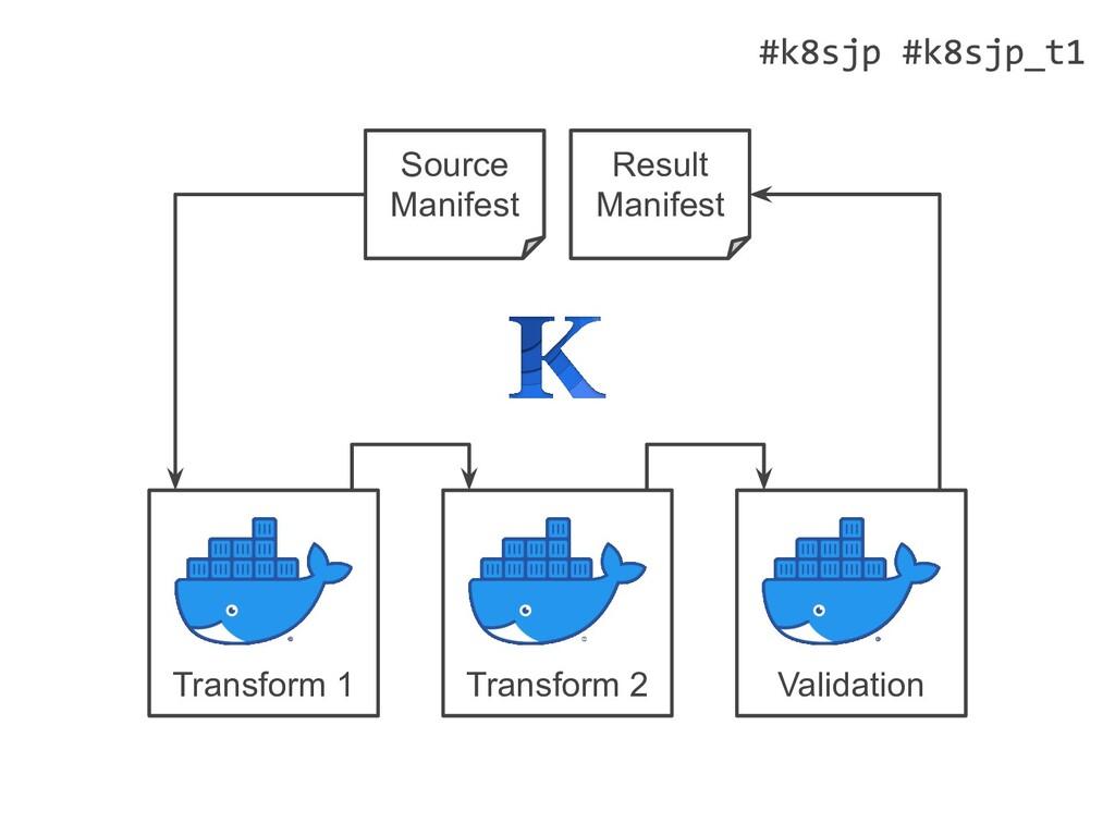 Transform 2 Source Manifest Transform 1 Validat...