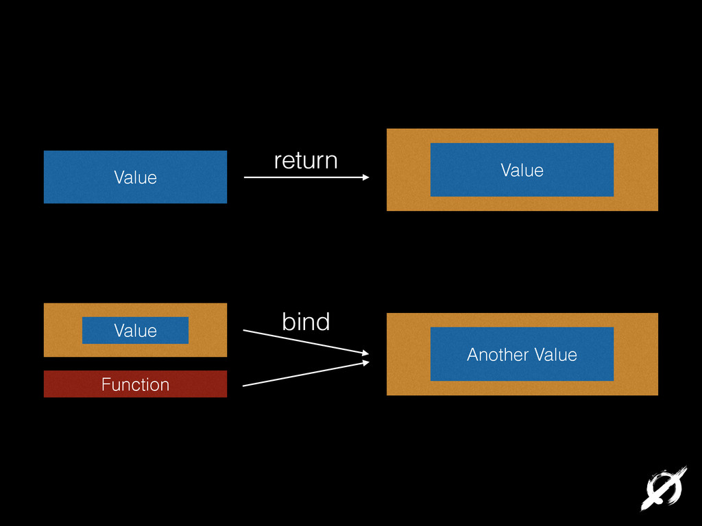 Value Value Another Value Value Function return...