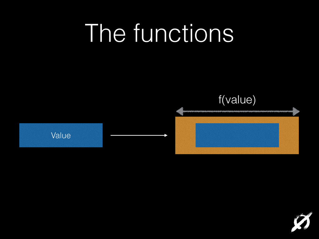 The functions Value f(value)