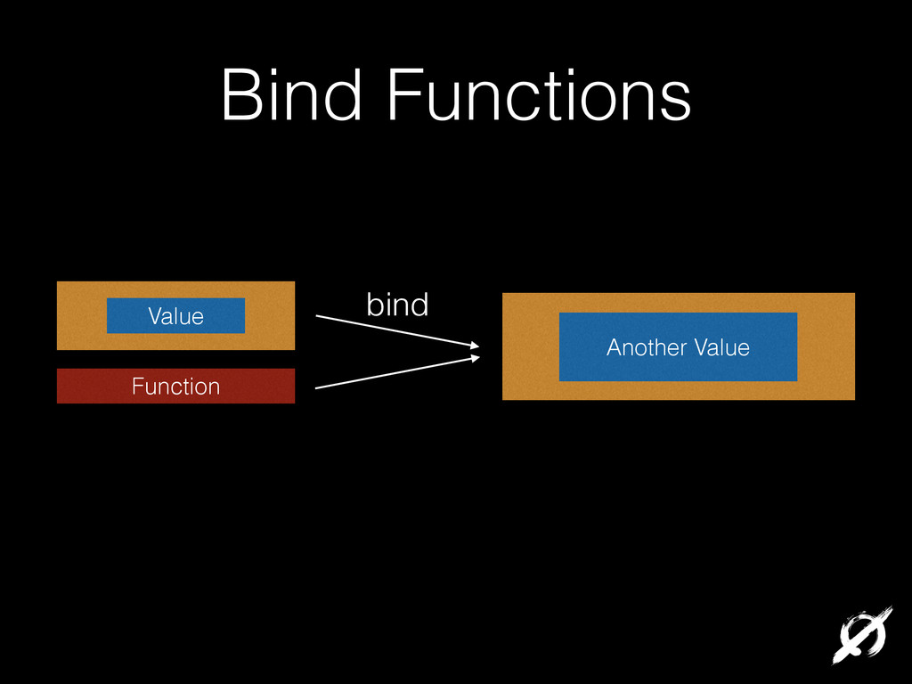 Bind Functions Another Value Value Function bind
