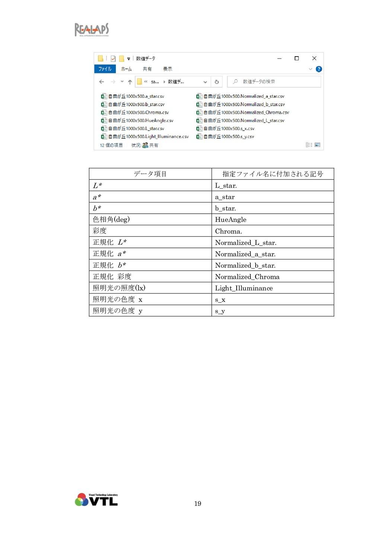 19 データ項目 指定ファイル名に付加される記号 L* L_star. a* a_star b...