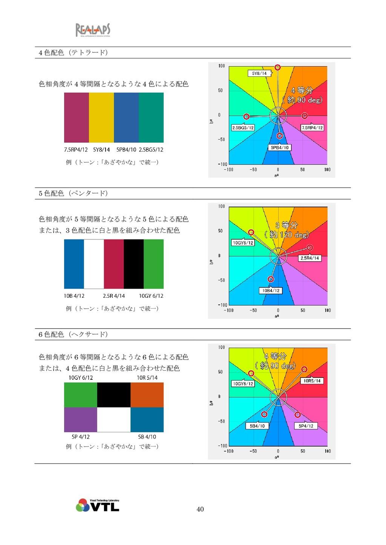 40 4 色配色(テトラード) 色相角度が 4 等間隔となるような 4 色による配色 例(トー...