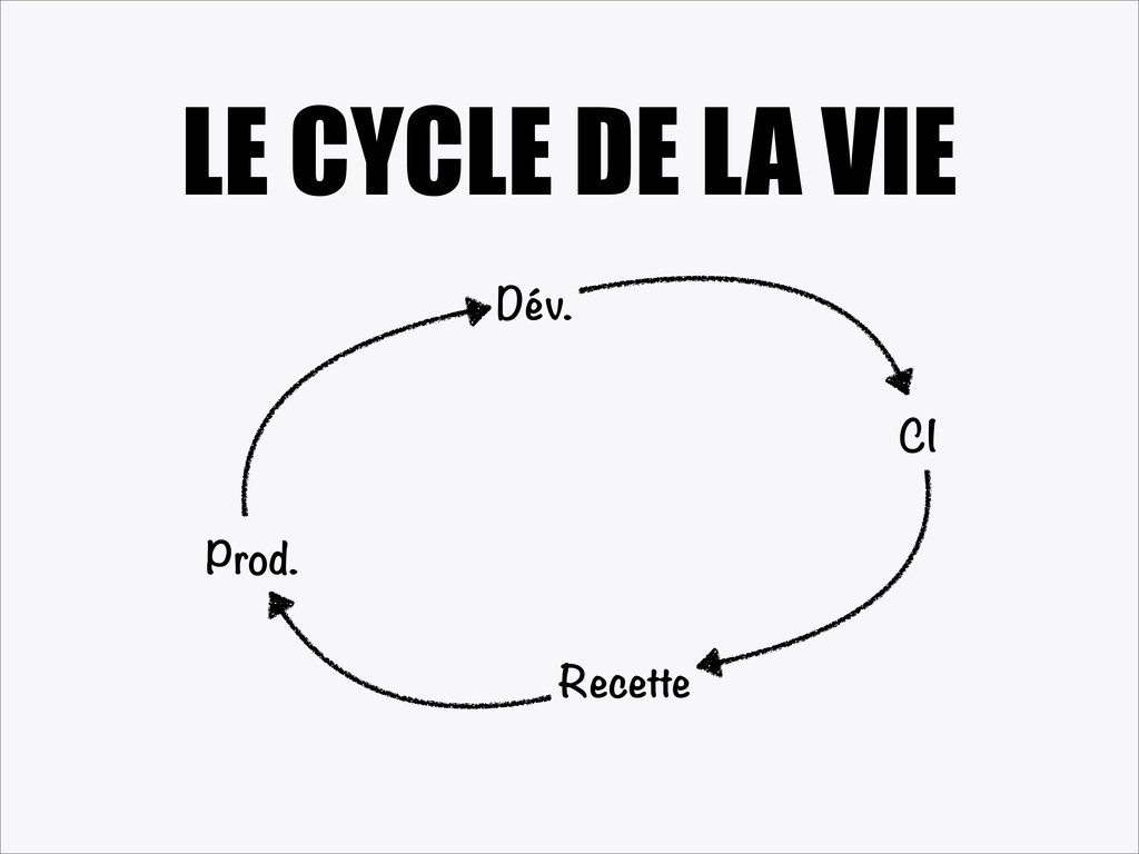 LE CYCLE DE LA VIE Dév. CI Recette Prod.