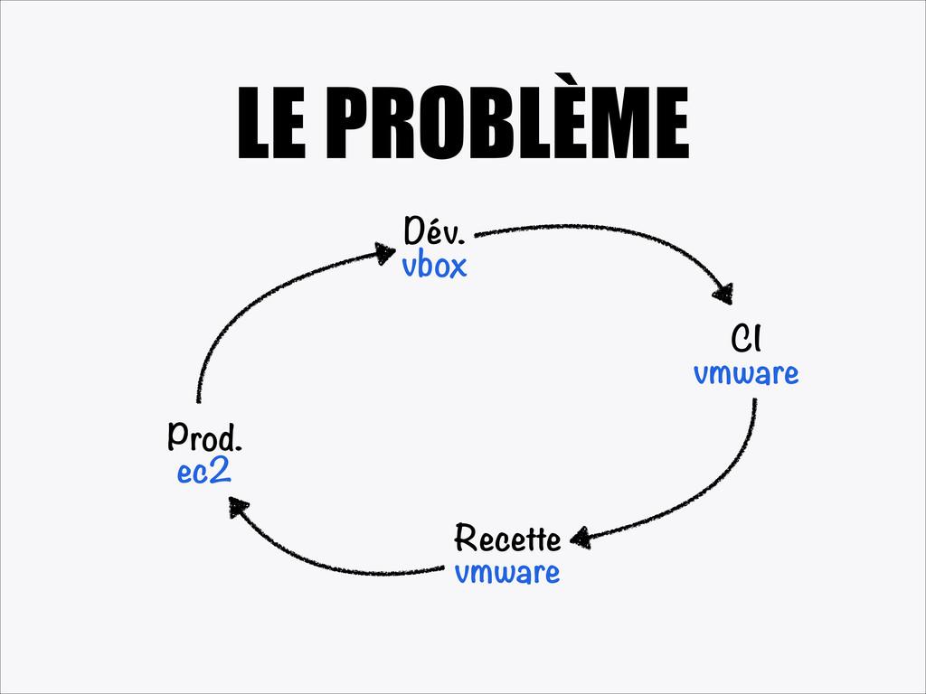 LE PROBLÈME Dév. vbox CI vmware Recette vmware ...
