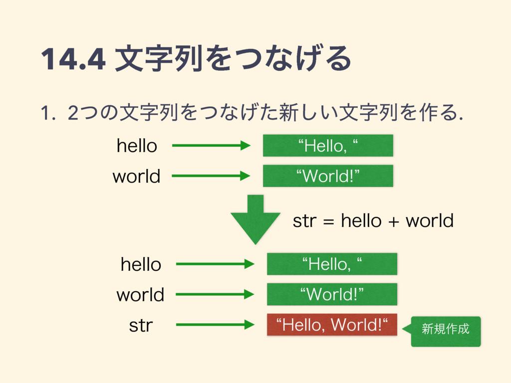14.4 จྻΛͭͳ͛Δ 1. 2ͭͷจྻΛͭͳ͛ͨ৽͍͠จྻΛ࡞Δ. l)FMMP...