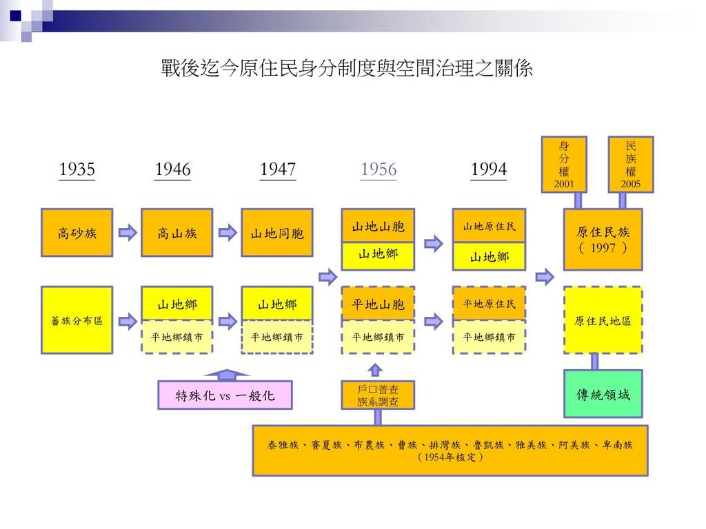 戰後迄今原住民身分制度與空間治理之關係 1935 1946 1947 1956 1994 高砂...
