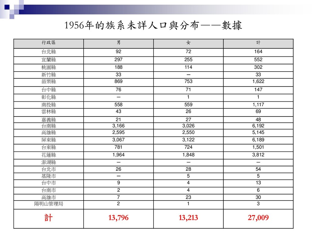 1956年的族系未詳人口與分布——數據 行政區 男 女 計 台北縣 92 72 164 宜蘭縣...
