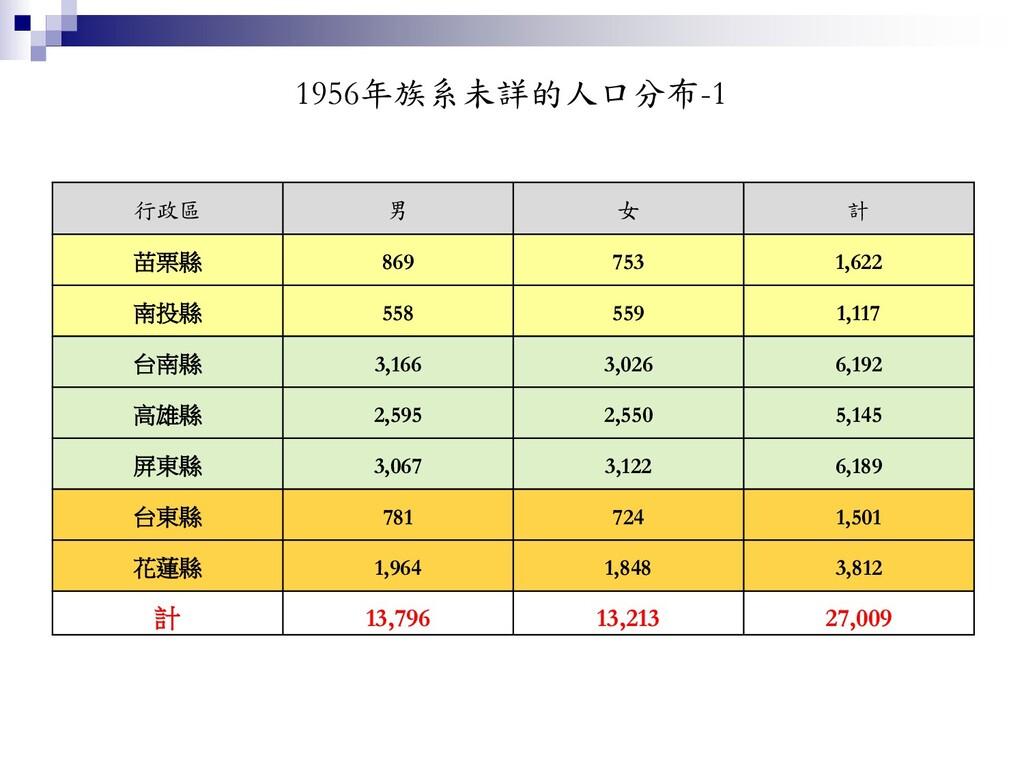 1956年族系未詳的人口分布-1 行政區 男 女 計 苗栗縣 869 753 1,622 南投...