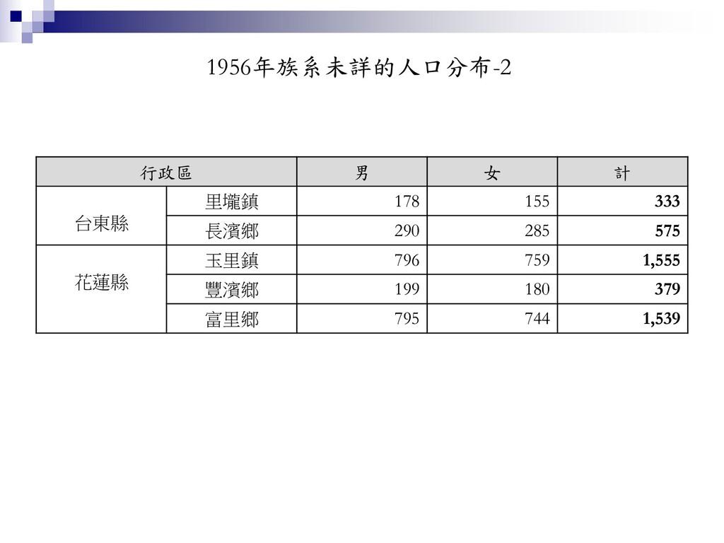 1956年族系未詳的人口分布-2 行政區 男 女 計 台東縣 里壠鎮 178 155 333 ...