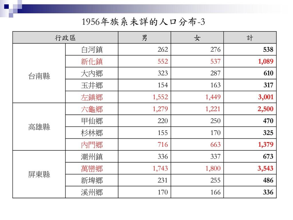 1956年族系未詳的人口分布-3 行政區 男 女 計 台南縣 白河鎮 262 276 538 ...