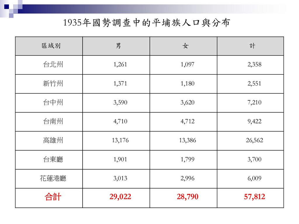 1935年國勢調查中的平埔族人口與分布 區域別 男 女 計 台北州 1,261 1,097 2...