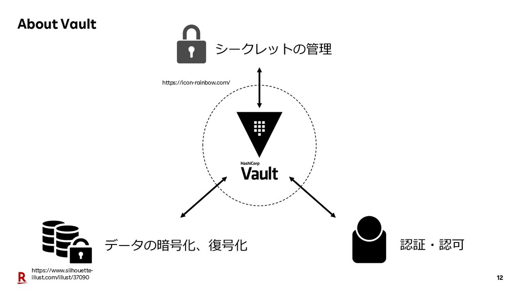 12 About Vault シークレットの管理 データの暗号化、復号化 認証・認可 http...