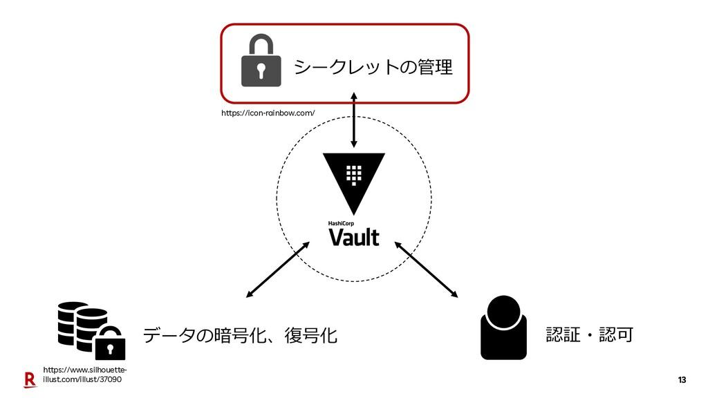 13 シークレットの管理 データの暗号化、復号化 認証・認可 https://icon-rai...