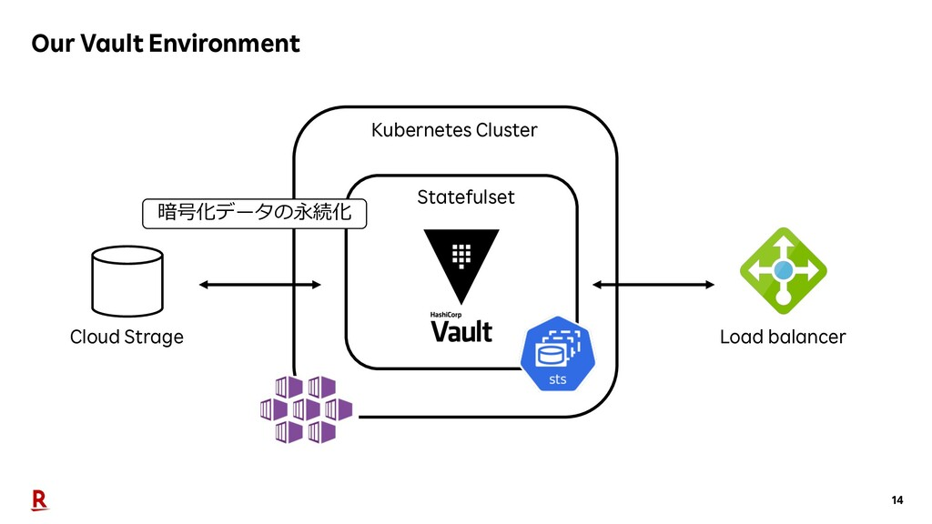 14 Our Vault Environment Kubernetes Cluster Clo...