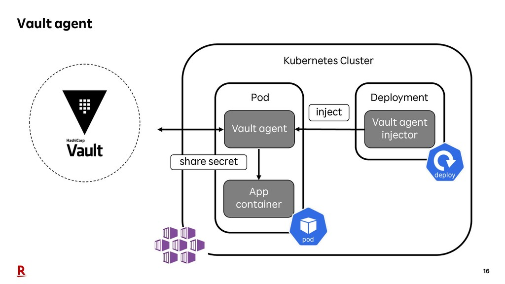 16 Vault agent Kubernetes Cluster App container...