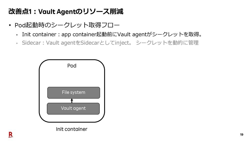 19 改善点1︓Vault Agentのリソース削減 • Pod起動時のシークレット取得フロー...