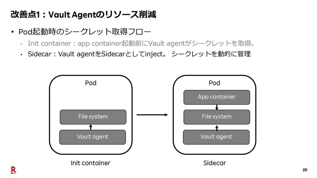 20 改善点1︓Vault Agentのリソース削減 • Pod起動時のシークレット取得フロー...