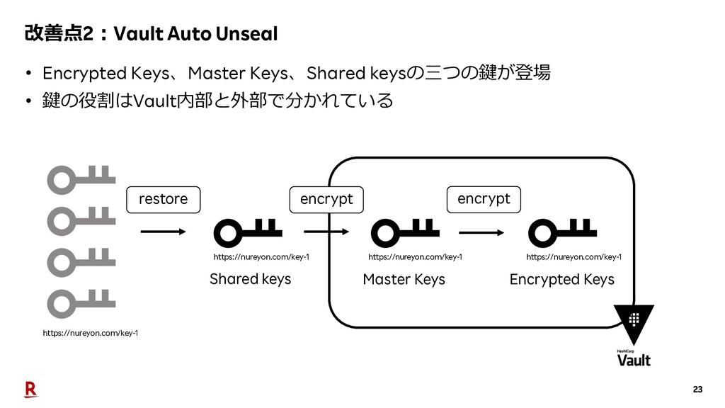 23 改善点2︓Vault Auto Unseal • Encrypted Keys、Mast...