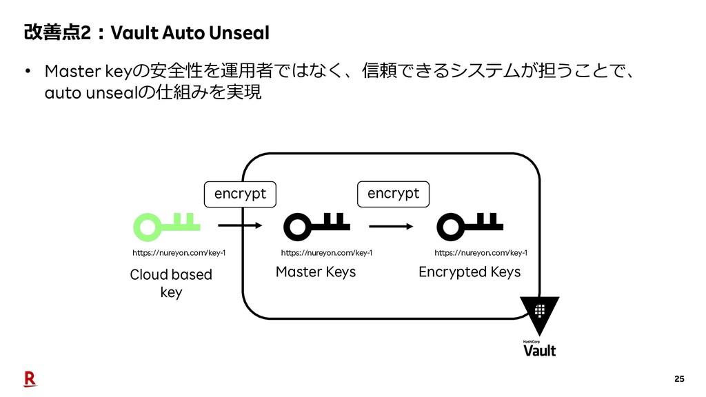 25 改善点2︓Vault Auto Unseal • Master keyの安全性を運⽤者で...