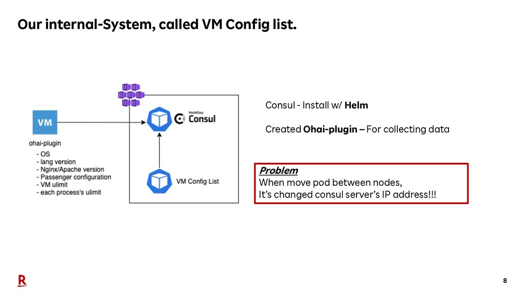 8 Our internal-System, called VM Config list. C...