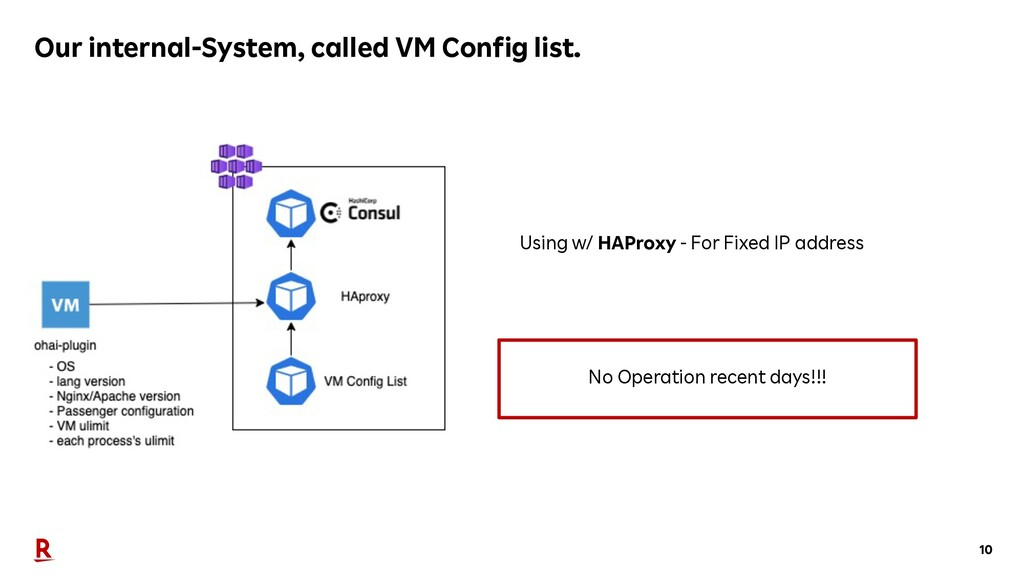 10 Our internal-System, called VM Config list. ...