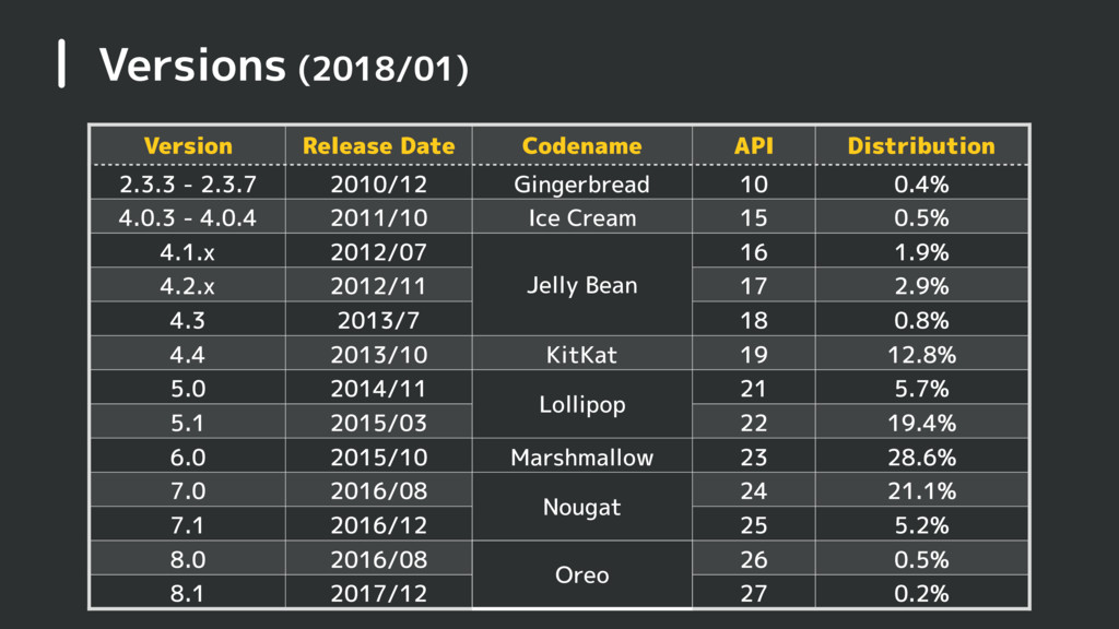 Versions (2018/01) Version Release Date Codenam...