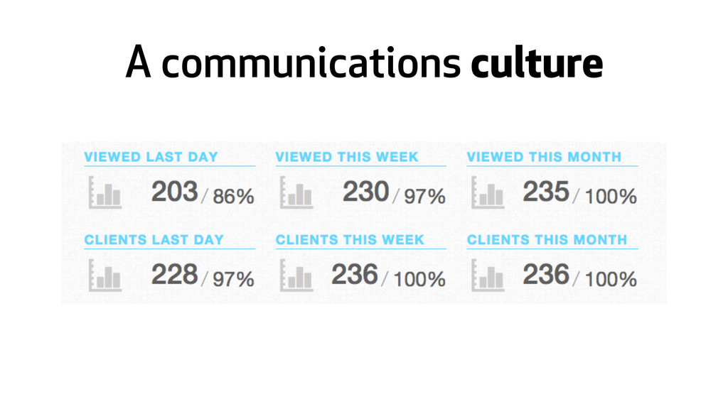 A communications culture