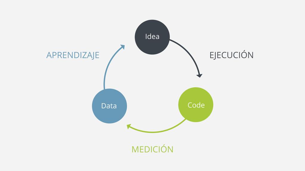 Idea Code Data MEDICIÓN APRENDIZAJE EJECUCIÓN